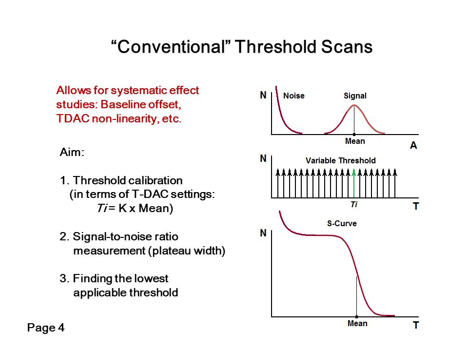 Conventional Threshold Scans