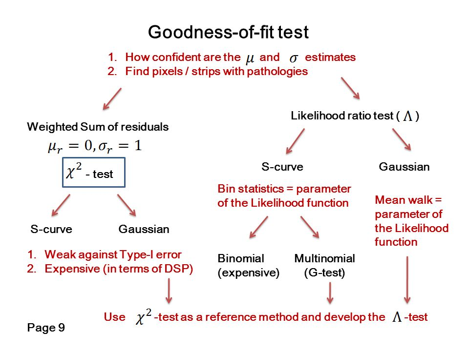 Goodness-of-fit test How confident are the and estimates