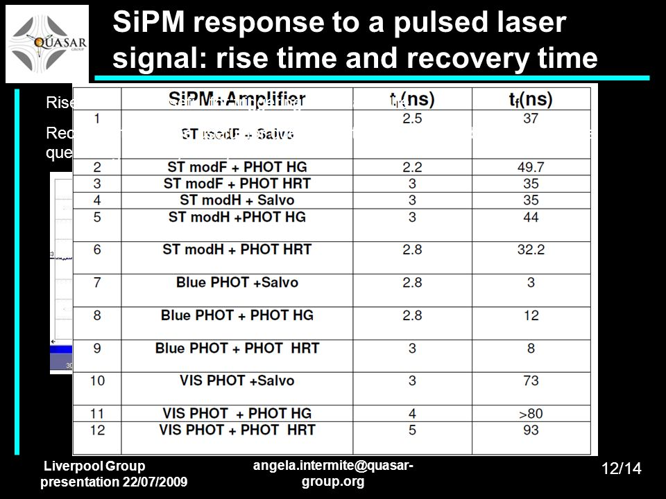 SiPM response to a pulsed laser signal: rise time and recovery time