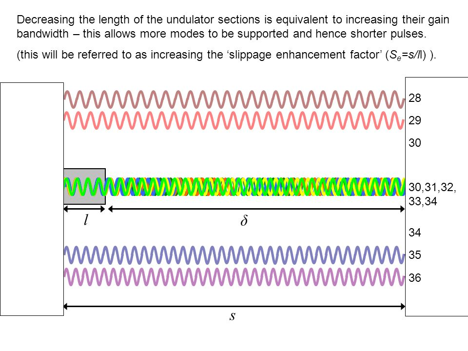 Decreasing the length of the undulator sections is equivalent to increasing their gain bandwidth – this allows more modes to be supported and hence shorter pulses.