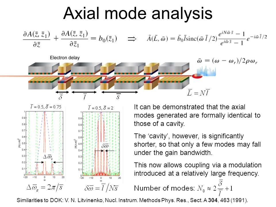 Axial mode analysis It can be demonstrated that the axial modes generated are formally identical to those of a cavity.