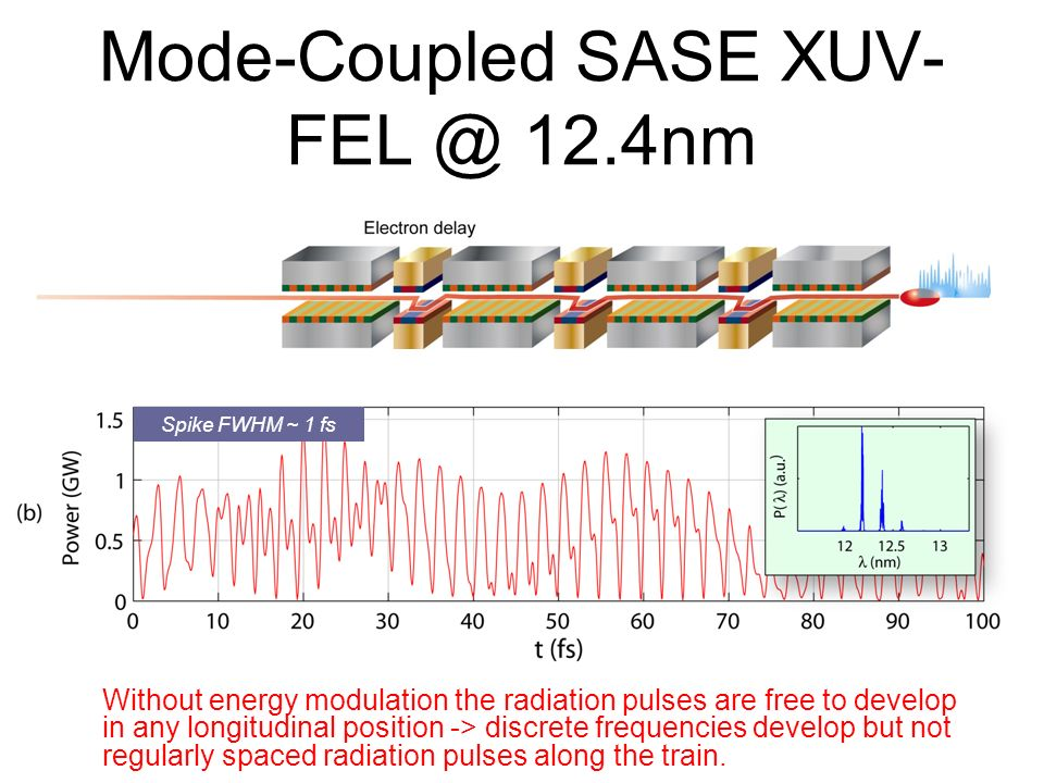 Mode-Coupled SASE XUV-FEL @ 12.4nm