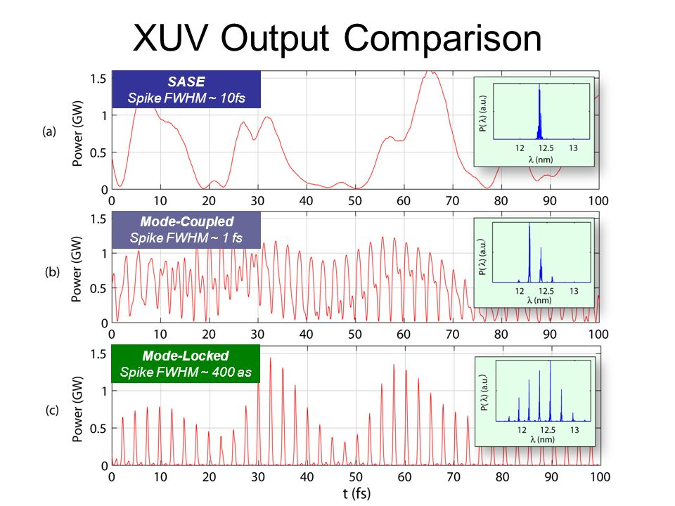 XUV Output Comparison SASE Spike FWHM ~ 10fs