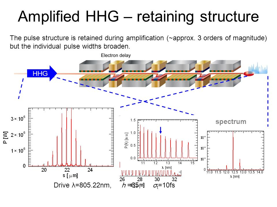 Amplified HHG – retaining structure