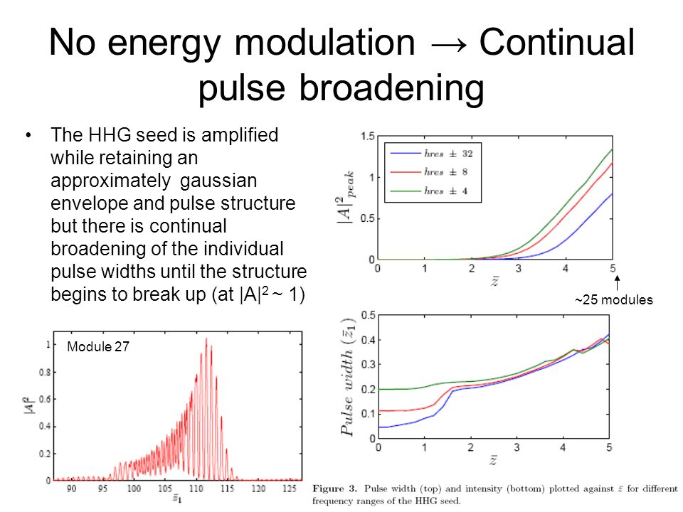No energy modulation → Continual pulse broadening
