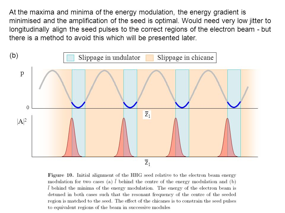 At the maxima and minima of the energy modulation, the energy gradient is minimised and the amplification of the seed is optimal. Would need very low jitter to longitudinally align the seed pulses to the correct regions of the electron beam - but there is a method to avoid this which will be presented later.