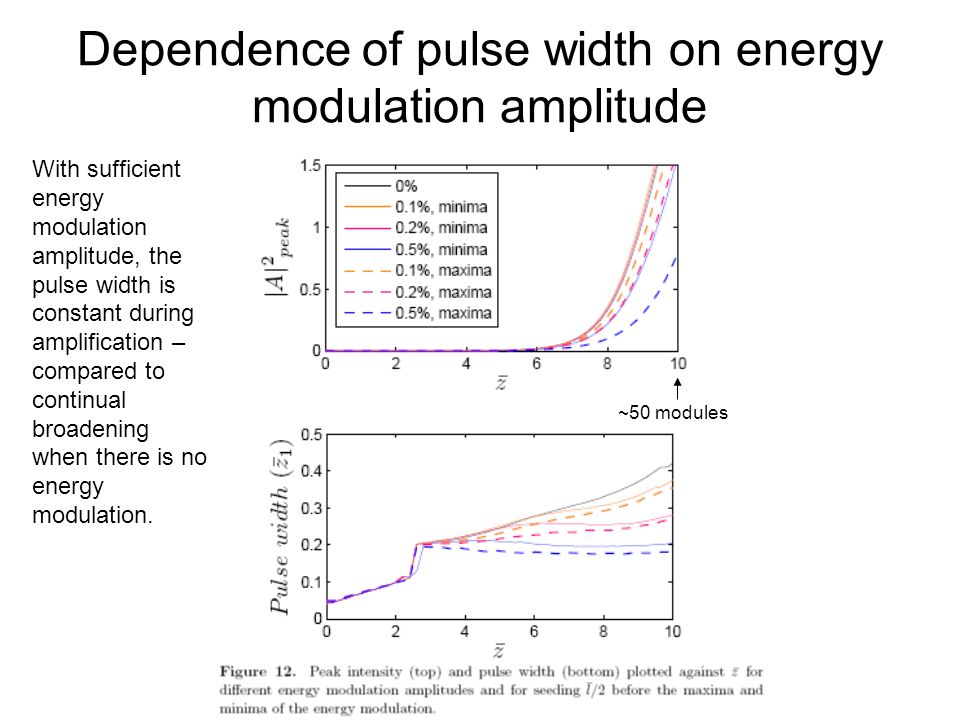 Dependence of pulse width on energy modulation amplitude