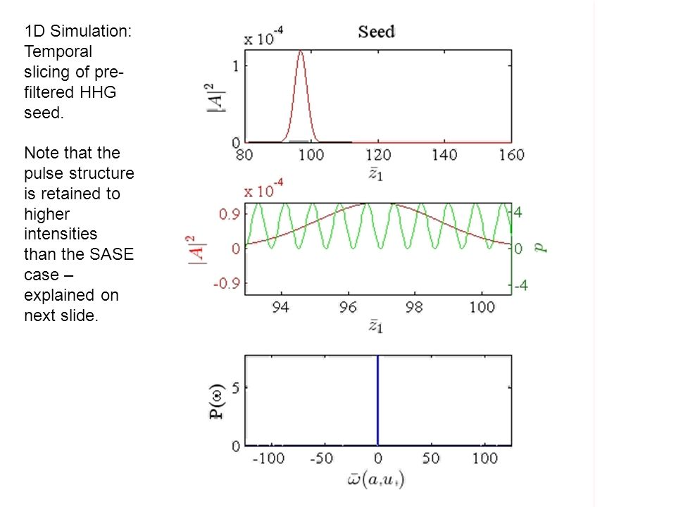 1D Simulation: Temporal slicing of pre-filtered HHG seed.