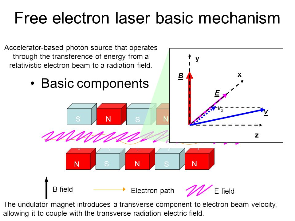 Free electron laser basic mechanism
