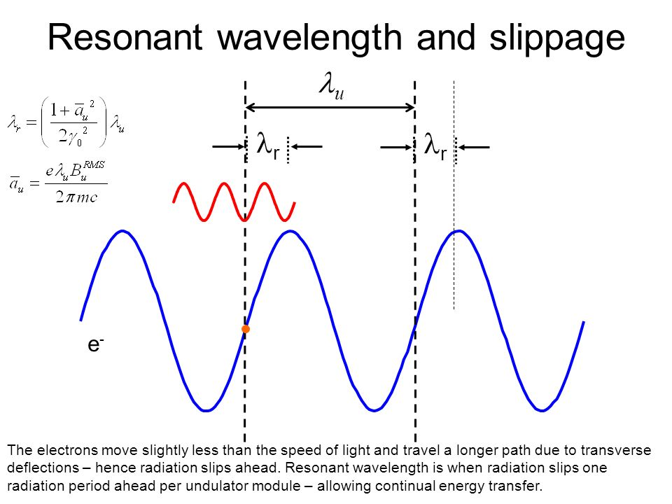 Resonant wavelength and slippage