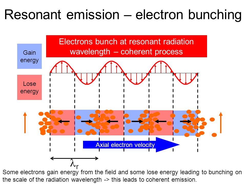 Resonant emission – electron bunching