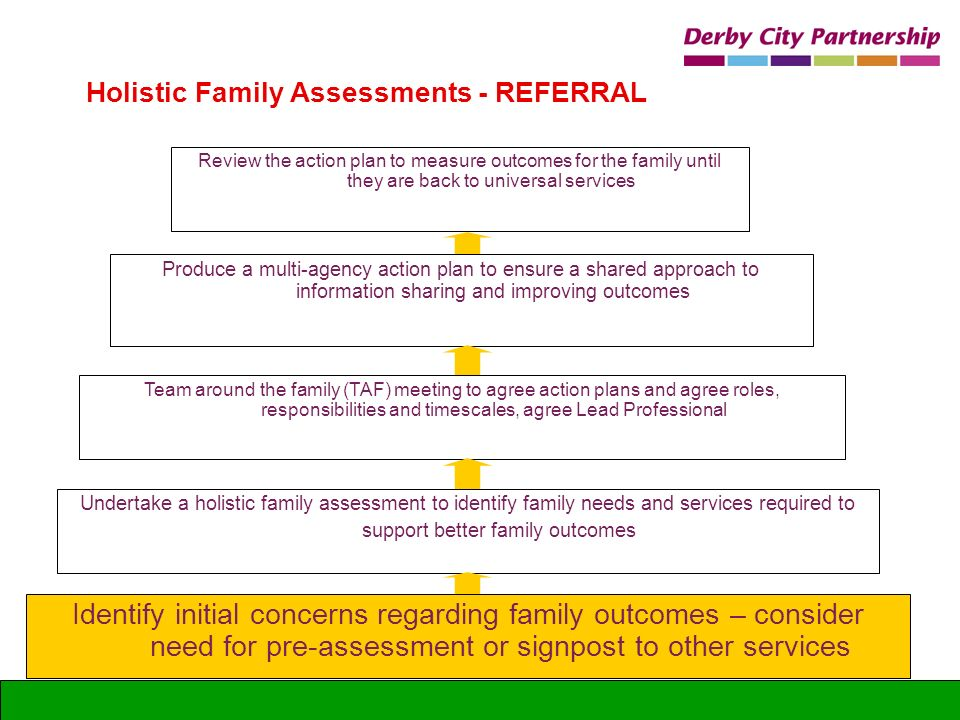Holistic Family Assessments - REFERRAL