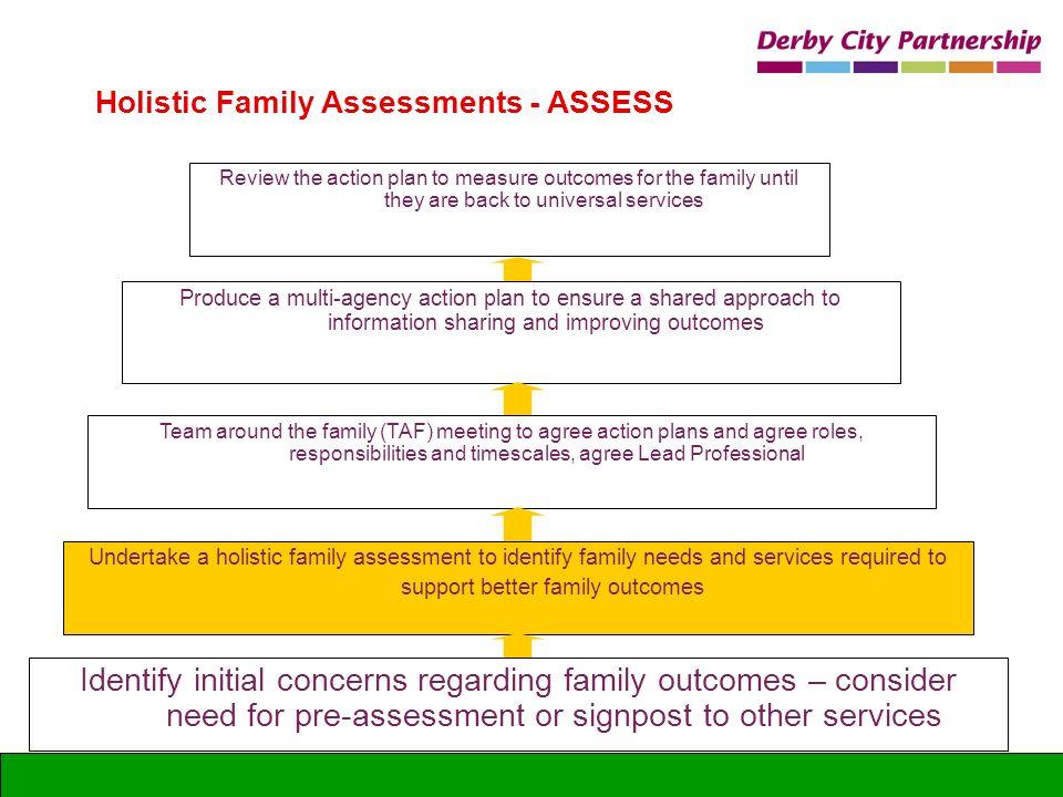 Holistic Family Assessments - ASSESS