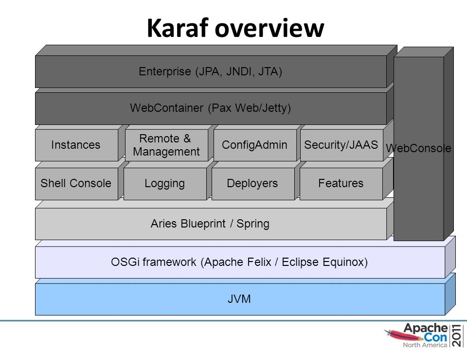 Deployment with karaf and ace ppt video online download 5 karaf malvernweather Image collections