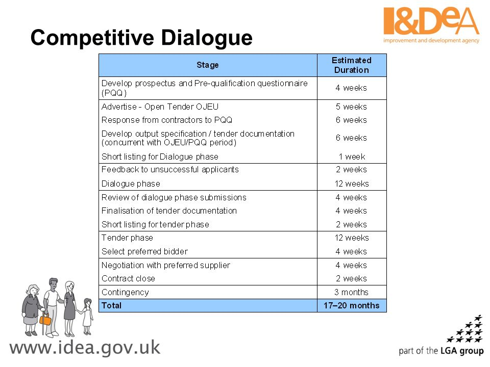 Competitive Dialogue Establishing the strategic need