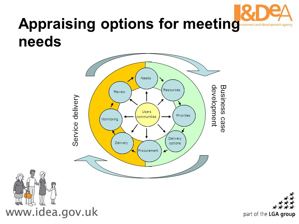 Appraising options for meeting needs