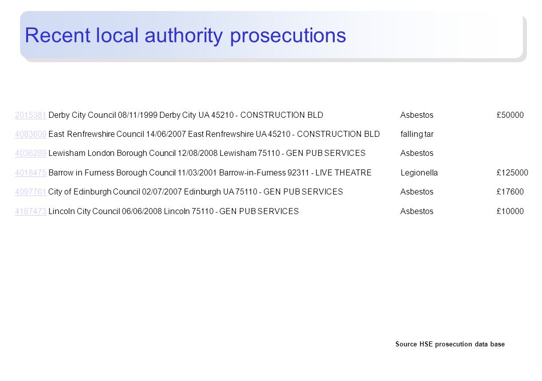 Recent local authority prosecutions
