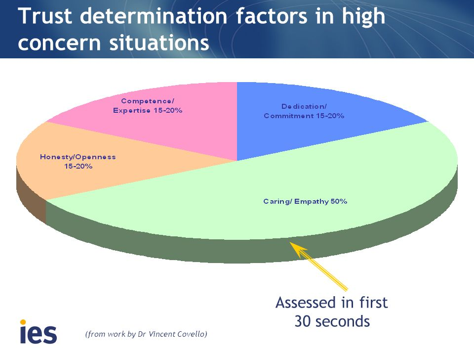 Trust determination factors in high concern situations