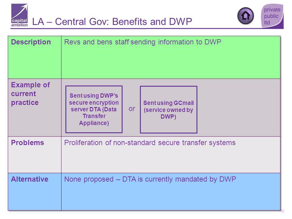 LA – Central Gov: Benefits and DWP