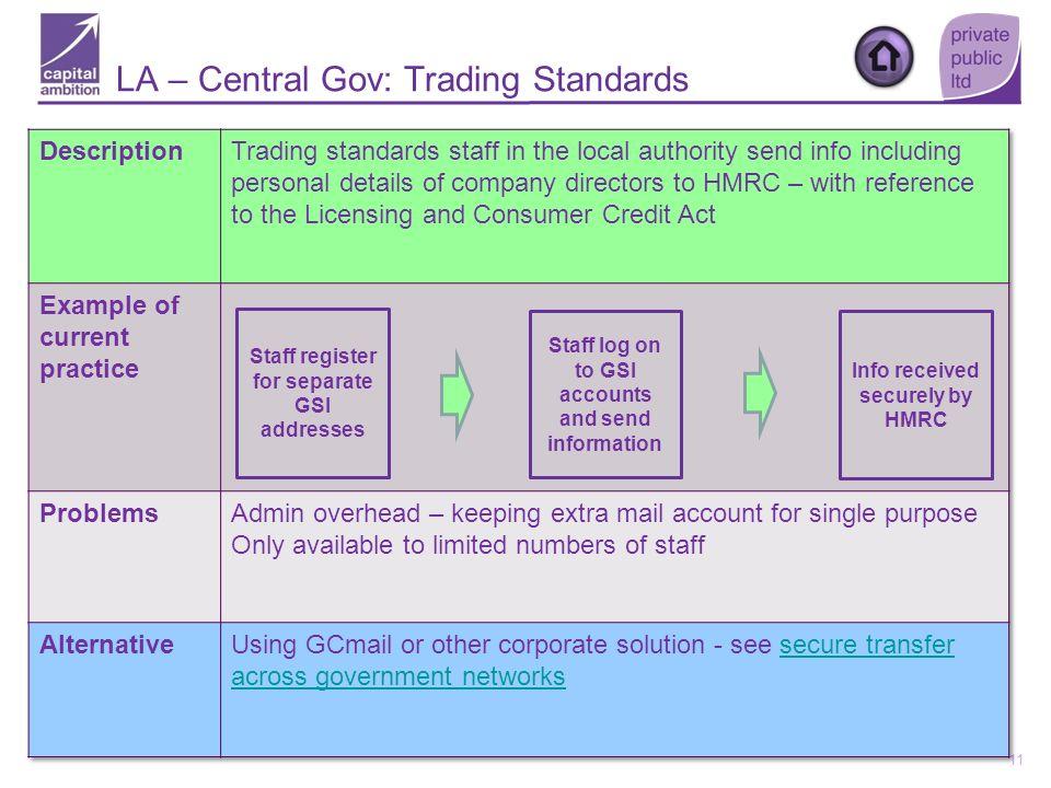 LA – Central Gov: Trading Standards