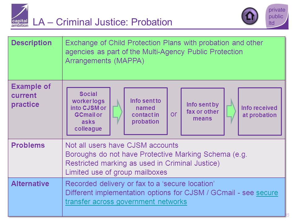 LA – Criminal Justice: Probation