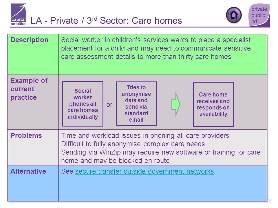 LA - Private / 3rd Sector: Care homes