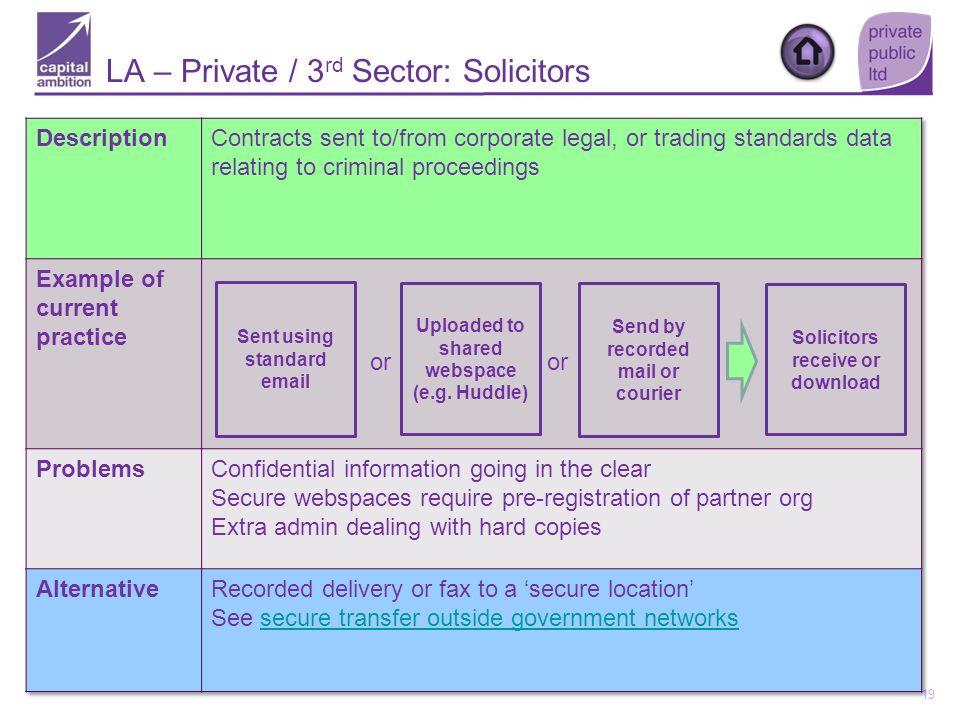LA – Private / 3rd Sector: Solicitors