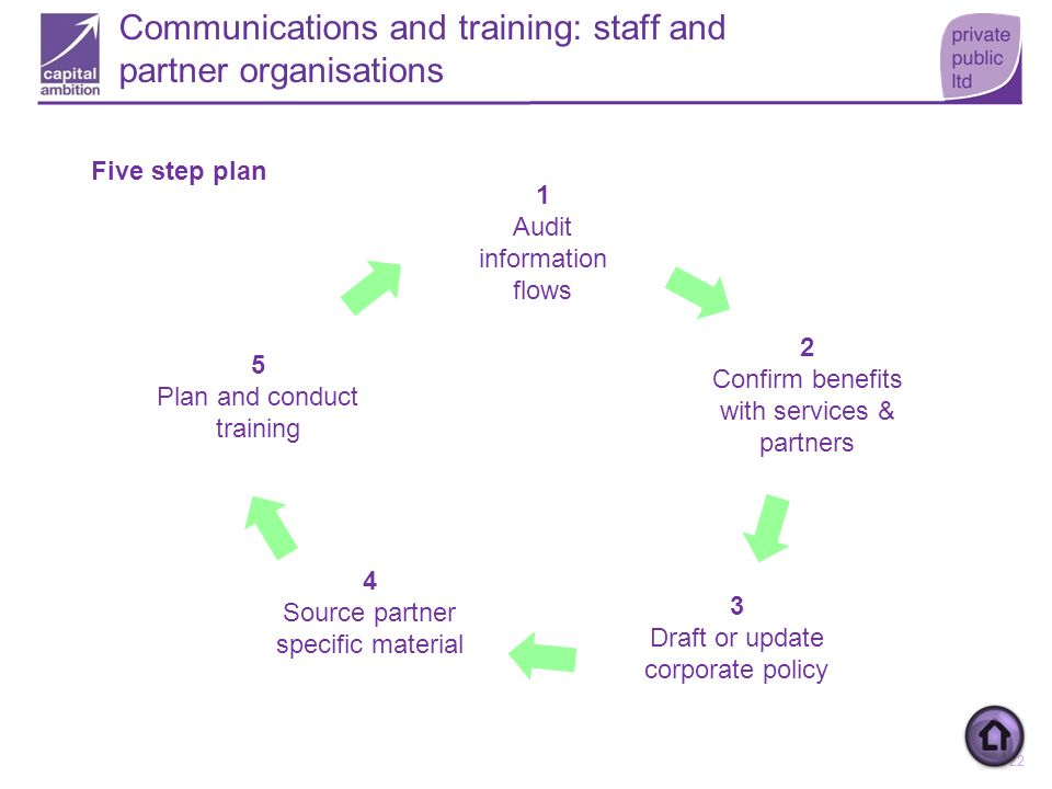 Communications and training: staff and partner organisations
