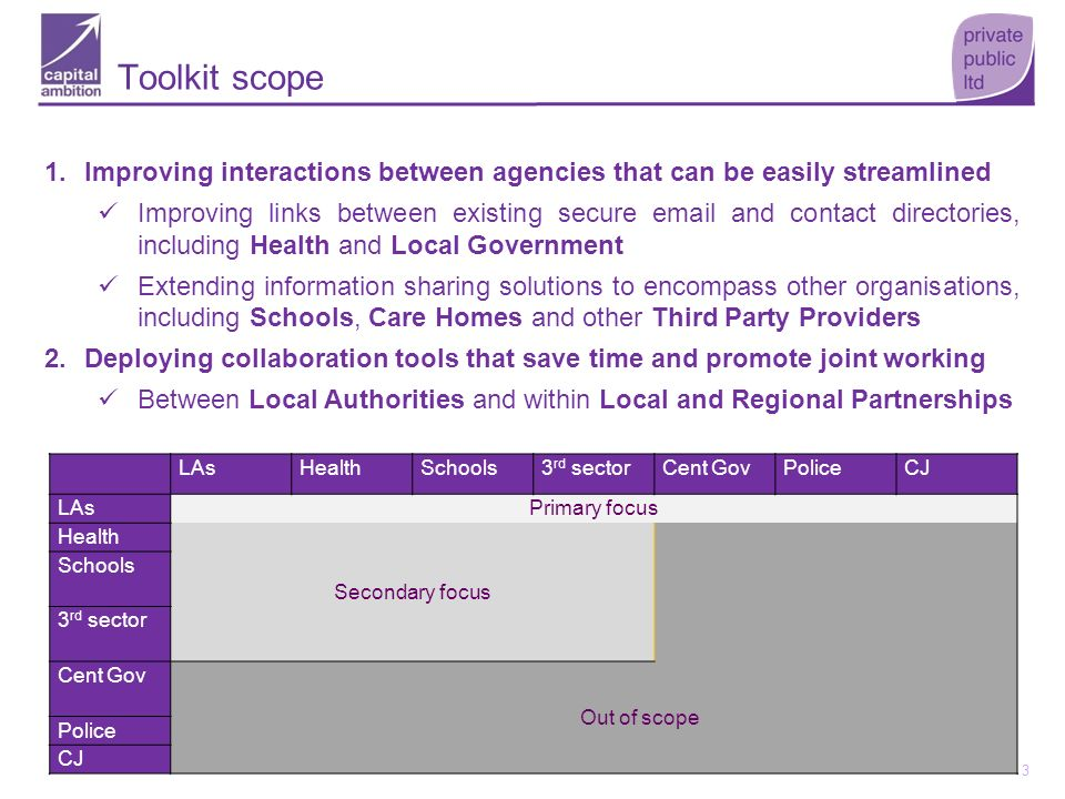 Toolkit scope Improving interactions between agencies that can be easily streamlined.