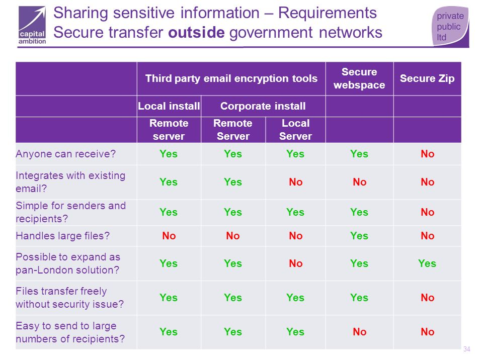 Third party email encryption tools