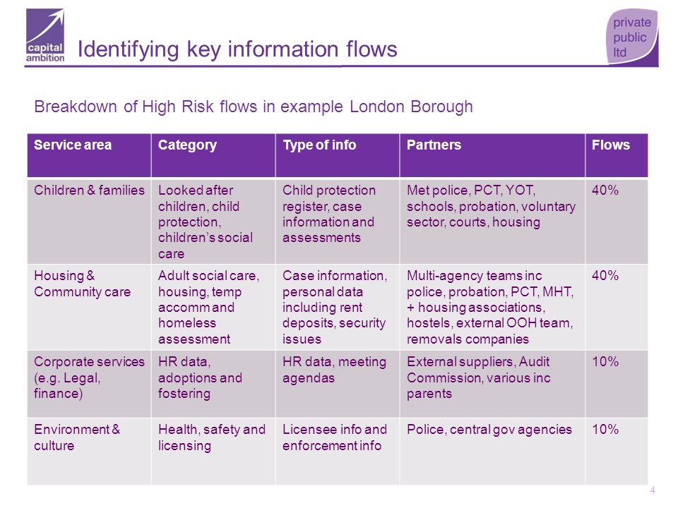 Identifying key information flows
