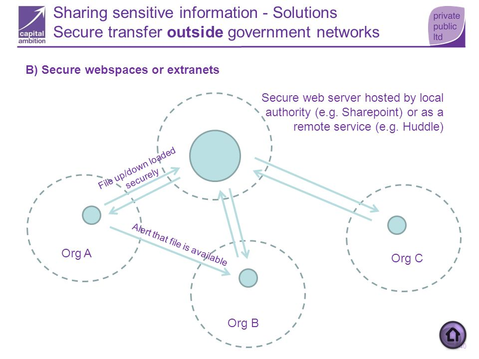 Secure webspaces or extranets