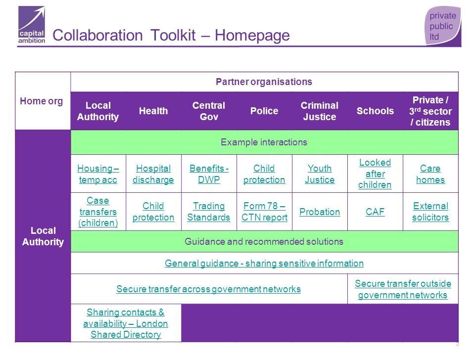 Collaboration Toolkit – Homepage
