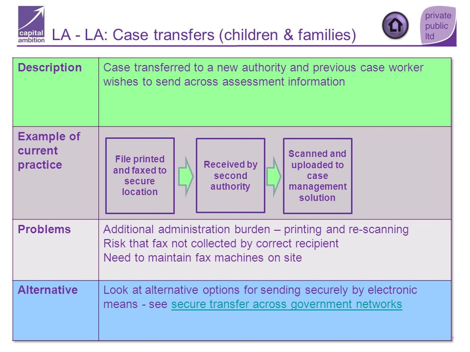 LA - LA: Case transfers (children & families)