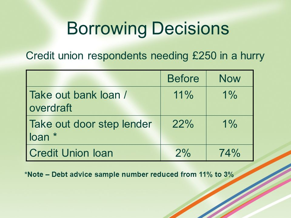 Credit union respondents needing £250 in a hurry