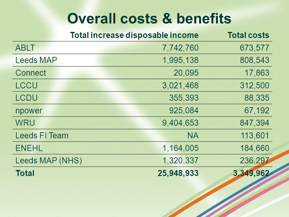 Overall costs & benefits