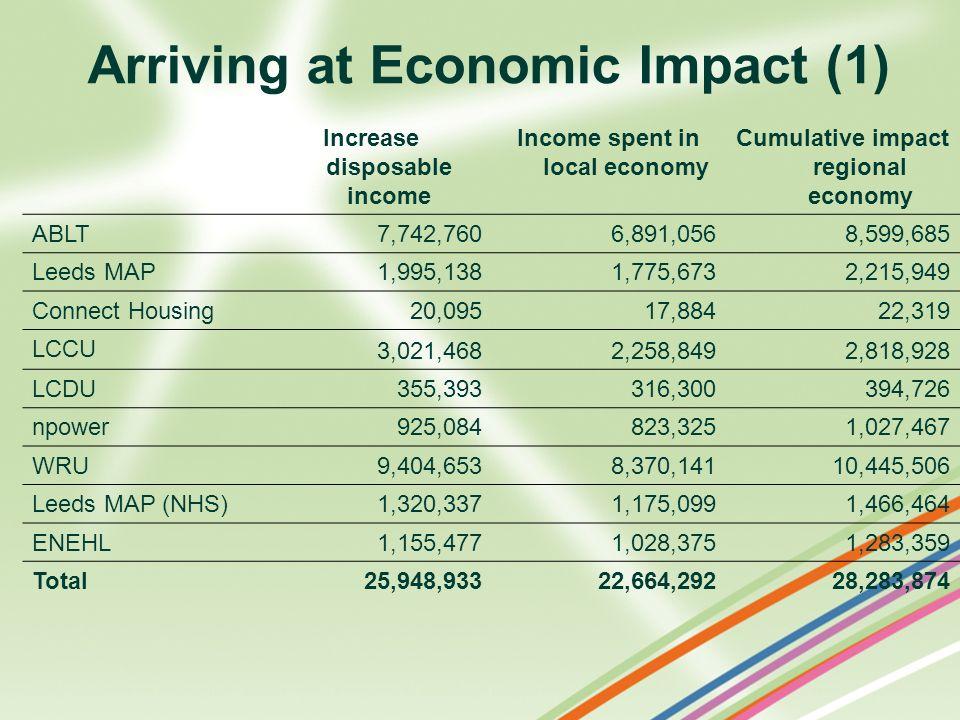 Arriving at Economic Impact (1)