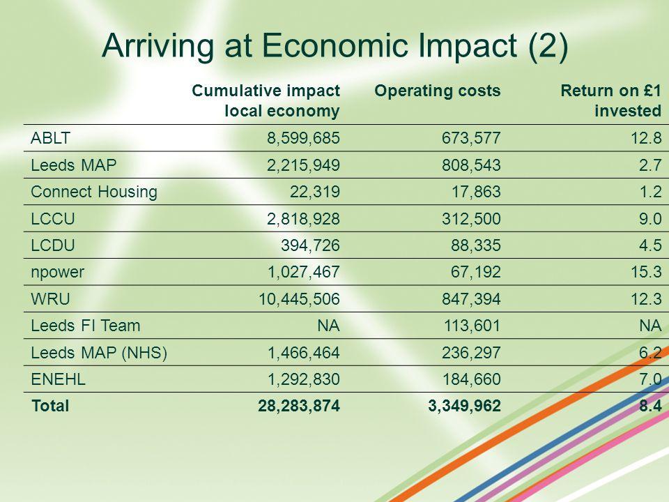 Arriving at Economic Impact (2)
