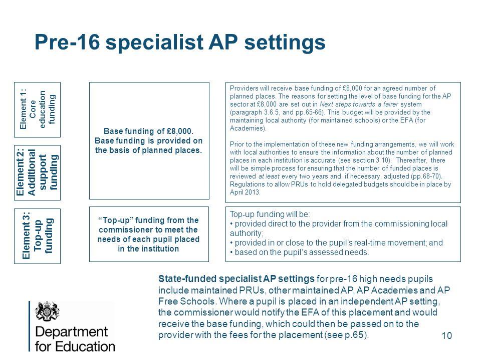 Pre-16 specialist AP settings