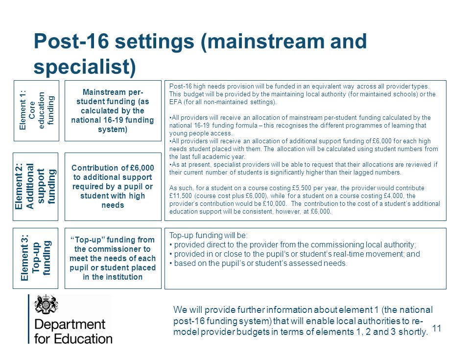Post-16 settings (mainstream and specialist)