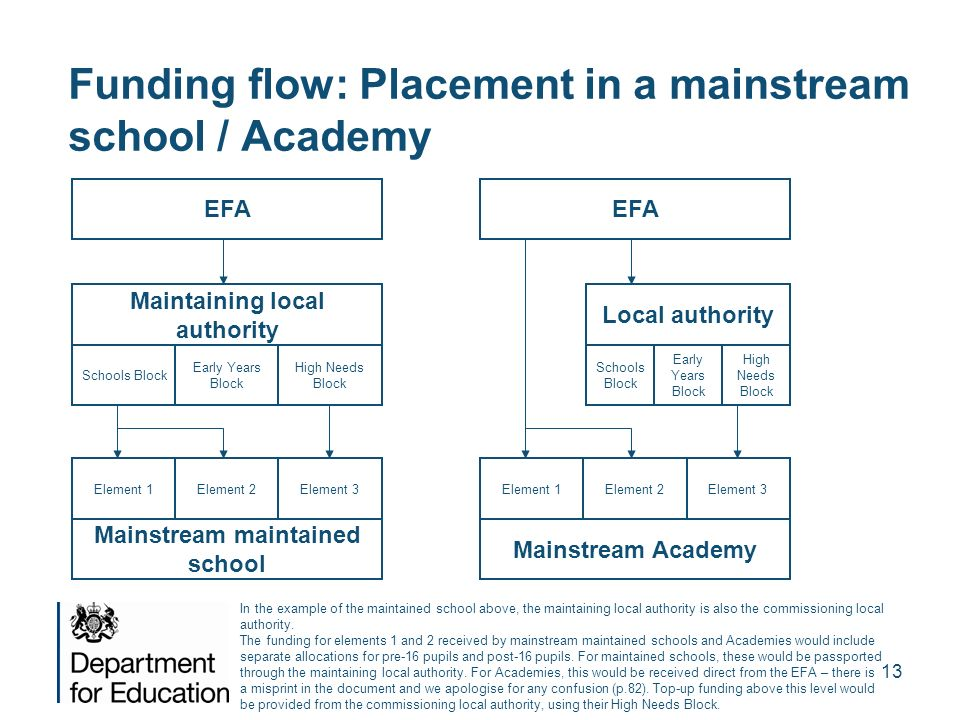 Funding flow: Placement in a mainstream school / Academy