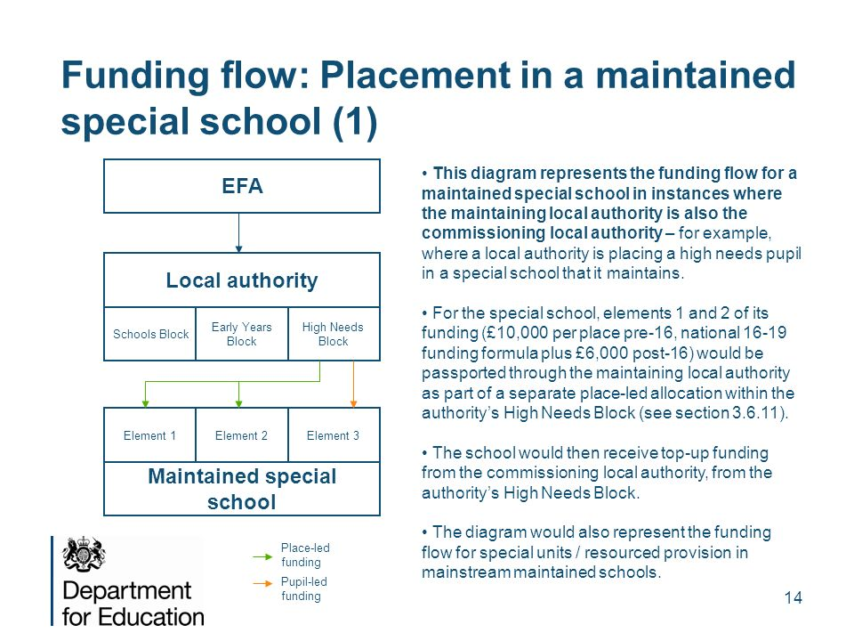 Funding flow: Placement in a maintained special school (1)