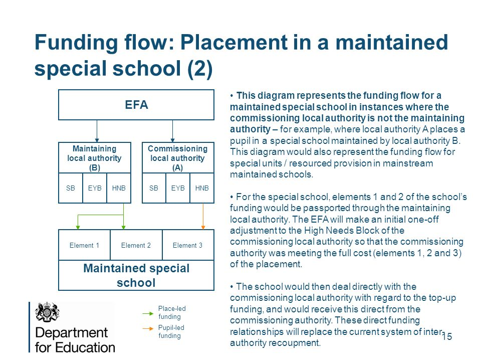 Funding flow: Placement in a maintained special school (2)
