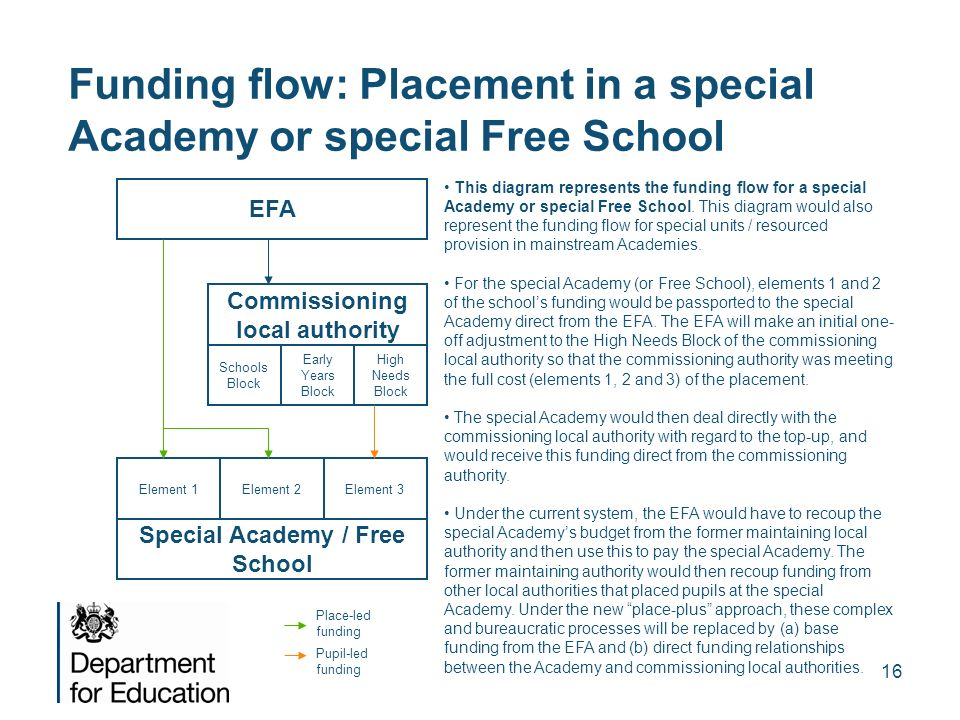 Funding flow: Placement in a special Academy or special Free School