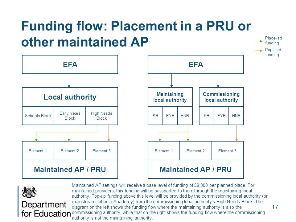 Funding flow: Placement in a PRU or other maintained AP