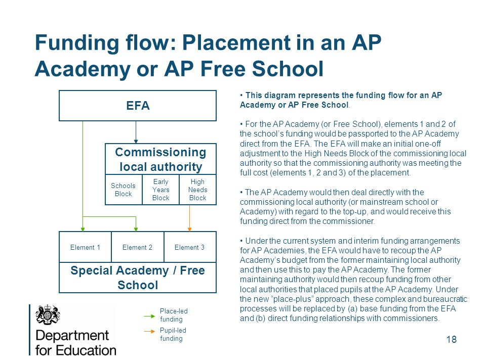 Funding flow: Placement in an AP Academy or AP Free School