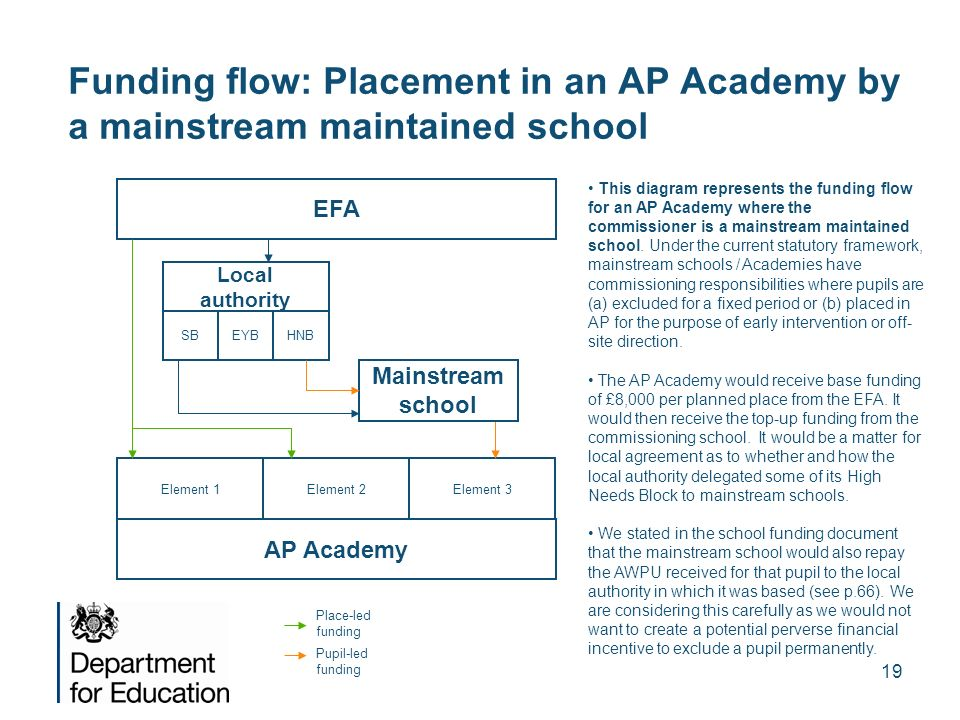 Funding flow: Placement in an AP Academy by a mainstream maintained school