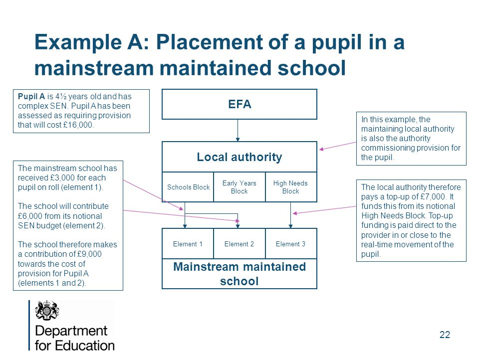 Example A: Placement of a pupil in a mainstream maintained school