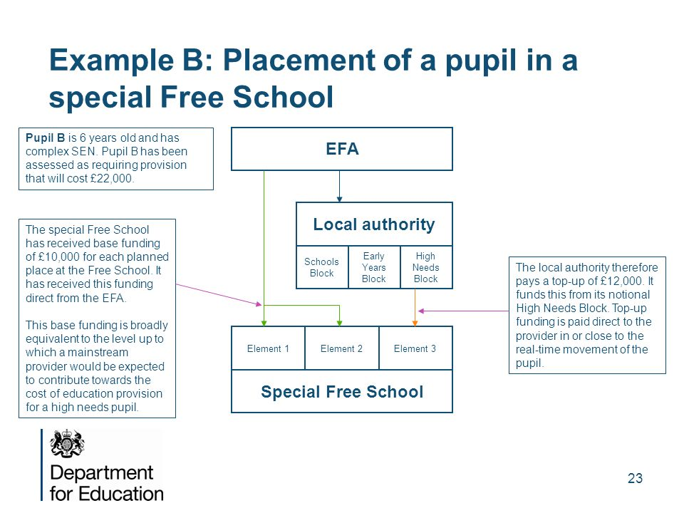 Example B: Placement of a pupil in a special Free School