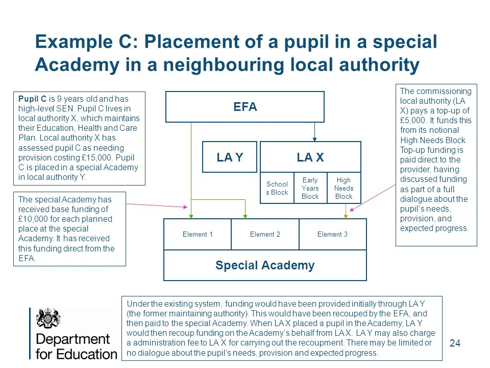 Example C: Placement of a pupil in a special Academy in a neighbouring local authority
